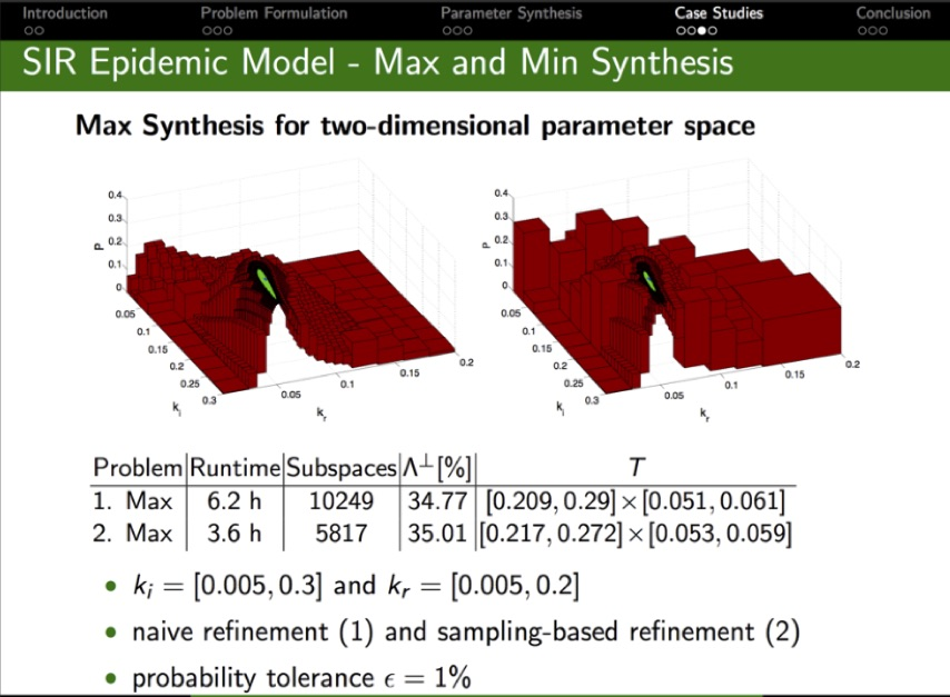 Precise Parameter Synthesis for Stochastic Biochemical Systems